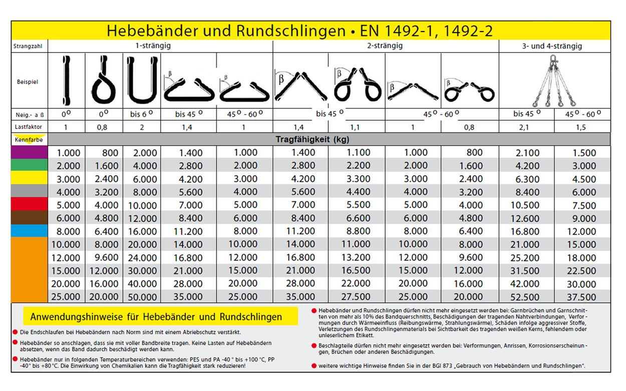 Anschlagmittel - Belastungstabelle textile - Drahtspleißerei Köppen GbR